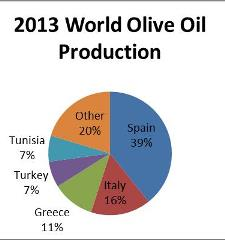 olive_oil_ExcelChart 225x240